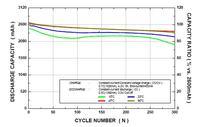 formowanie baterii Li-ion