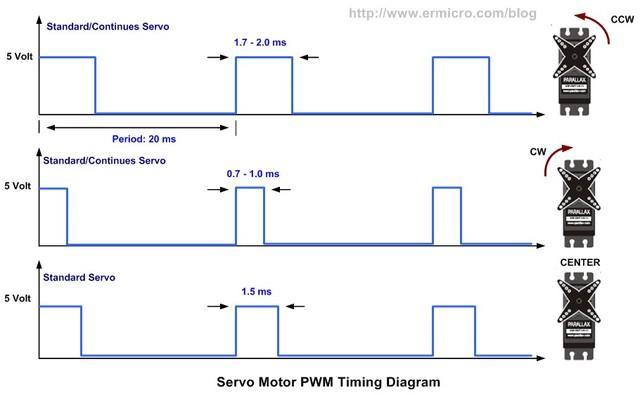 Sewomechanizm - przerobione serwo wraz z elektronik�.