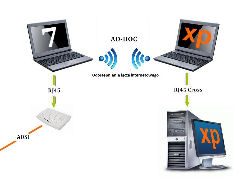 Konfiguracja sieci domowej.