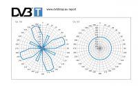 Jaką zewnętrzną antenę DVB-t wybrać