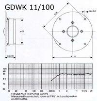 Jaka kopułka do GDN 16/12 8R?