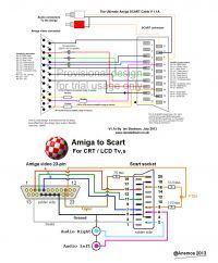 SCART - skuteczne wymuszenie trybu RGB