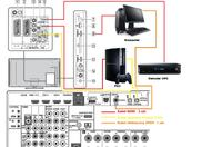 Dźwięk z PC ( przez amplituner ) oraz z TV ( przez głośniki z TV )