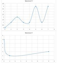 Aktywne obciążenie dla peneli fotowoltaicznych - pomiar, zrzut danych do pliku