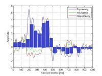 Wykrywanie charakterystycznego skoku napięcia-potencjał P300 i sieci neuronowe?