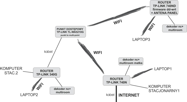 Zbudowanie sieci  - koniecznie w jednej podsieci