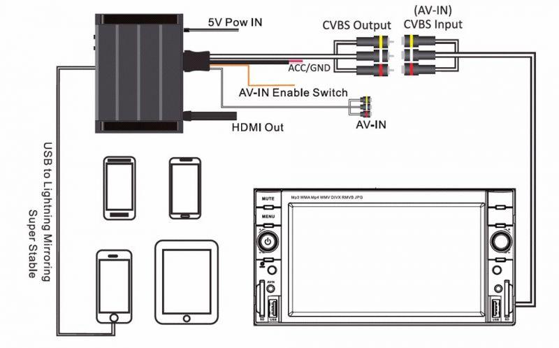 mirabox 5g - jak włączyć zewnętrzne wejście audio video
