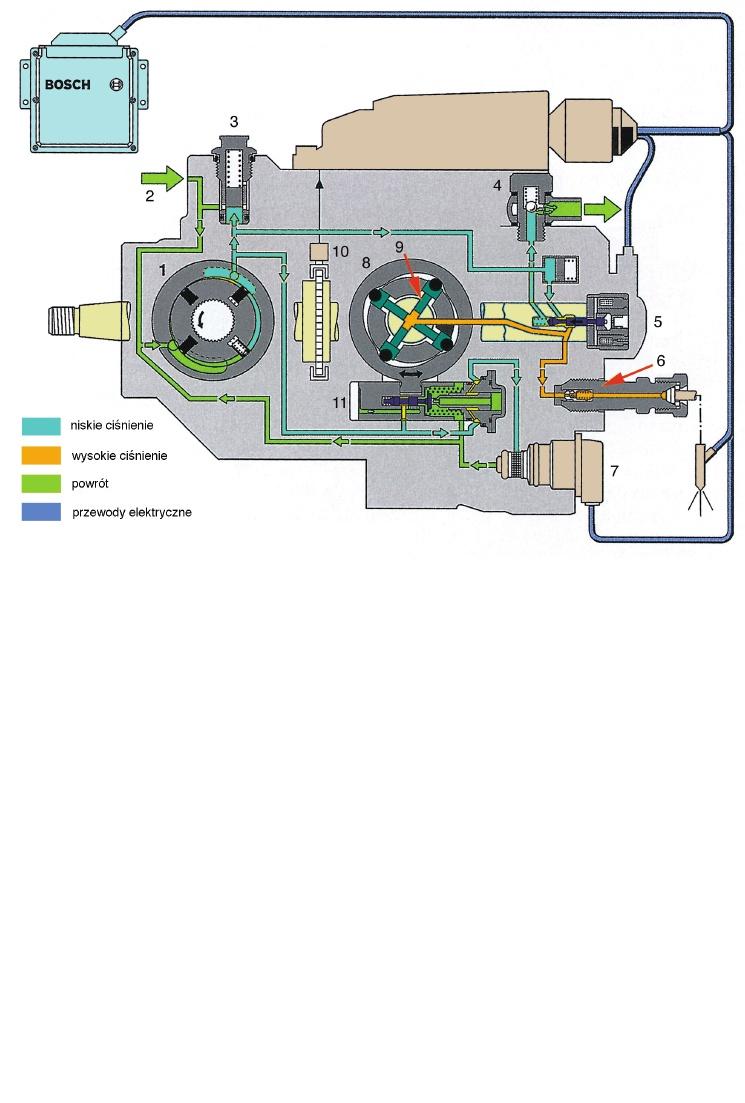 Regulacja ci�nienia pompy VP44