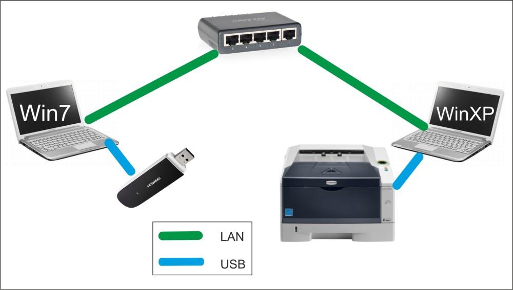 Drukarka sieciowa nie dzia�a po pod��czeniu modemu 3G