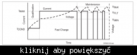 Uniwersalna ładowarka dla akumulatorów żelowych 12/24 V