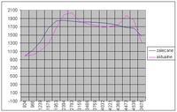 Vw golf 1.9 tdi chwilowe zaniki mocy powyżej 3000tyś/obr.