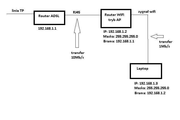 Jak ustawi� router aby zwiekszyc transfer