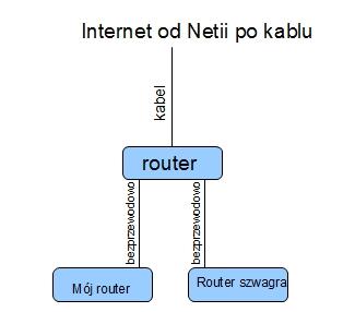 Netia - prywatno�� w Netii - 2 komputery