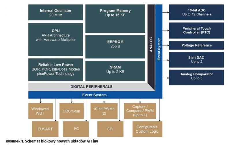 Mikrokontrolery AVR z technologiami z PICów