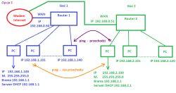 Komunikacja między dwoma podsieciami LAN - routing statyczny