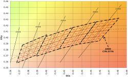 [Sprzedam] TANIO moduły LED Cree 3x MX-6 2700K CRI>80, kolimator