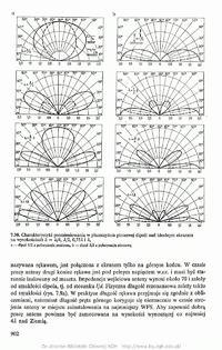 Pytania a propos charakterystyki dipola 1 el. UKF CCIR w pol. V.