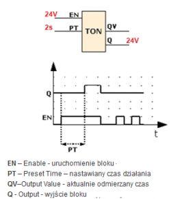 Fizyczny timer TON skonstruowanie
