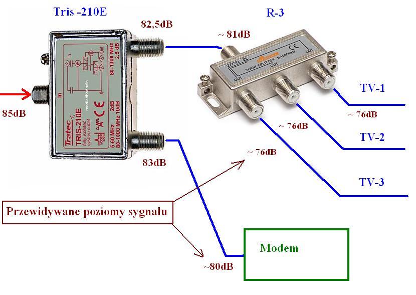Telewizja kablowa Vectra, jaki rozdzielacz do rozdzielenia sygna�u?