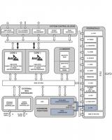 Procesor Blackfin z sprz�towym wsparciem HD video.