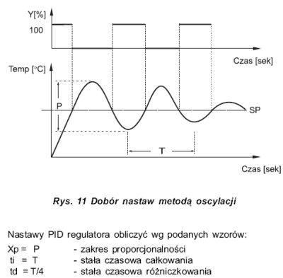 Strojenie PID metoda oscylacyjna