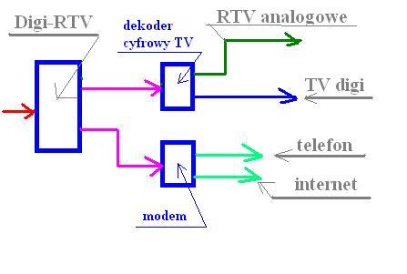 Schemat instalacji: Cyfrowa TV + Internet + Analog UPC