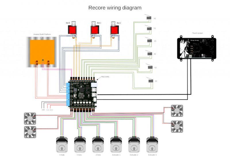 Płytka drukarki 3D z AR100 Allwinner A64 do kontroli w czasie rzeczywistym
