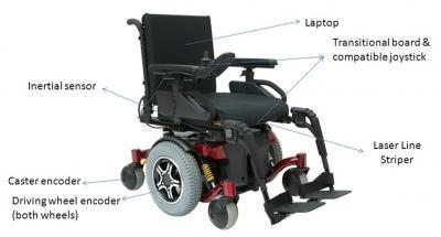 Sensory terenu w w�zkach inwalidzkich