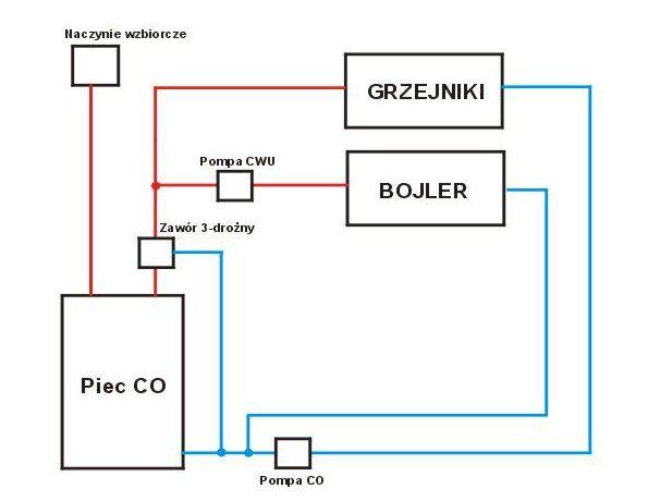 Pro�ba o ocen� - poprawno�� schematu instalacji CO