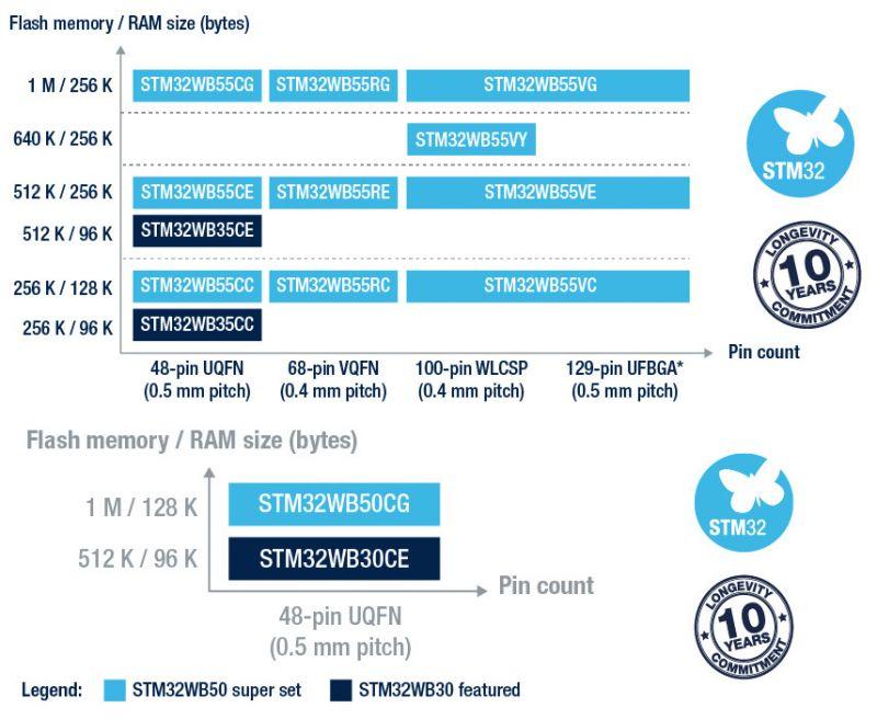 STMicro wprowadza nowe mikrokontrolery z Bluetooth i Zigbee