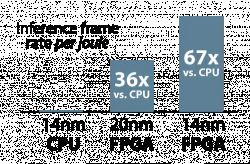Jak karty PCIe z FPGA wspomagają systemy AI i ML