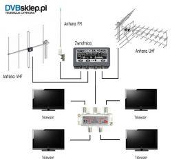 MUX8, DAB+, Radio FM Czy odbiór na tej antenie jest możliwy?