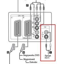Telewizor Sony Bravia KDL-32V2000 a Kino domowe Samsung HT-E5550