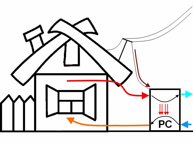 Pompa ciepła (powietrzna) na wyjściu klimatyzacji