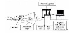 [Zlecę] Stworzenie wodoodpornego systemu pomiaru siły ciągu
