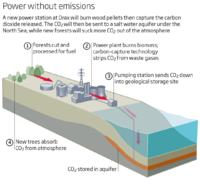Elektrownia o ujemnej emisji CO2
