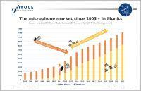 Rynek mikrofonów MEMS wart będzie miliard dolarów w 2017 roku