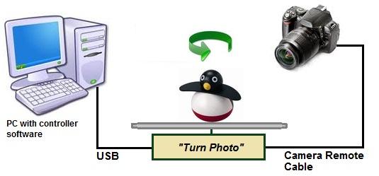 Obrotowa podstawka sprz�ona z aparatem do robienia animowanych GIF-�w