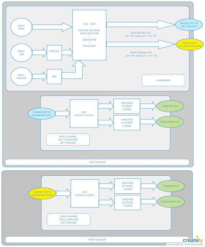 Budowa kolumn aktywnych DIY - koncepcja / pomysły jak zacząć ?