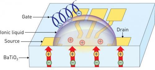 Uk�ady mikroelektroniczne z kropl� p�ynnej logiki