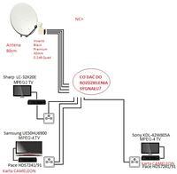 Nc+ sygna� na 3TV? - jak rozdzieli�, czego potrzebuj�?