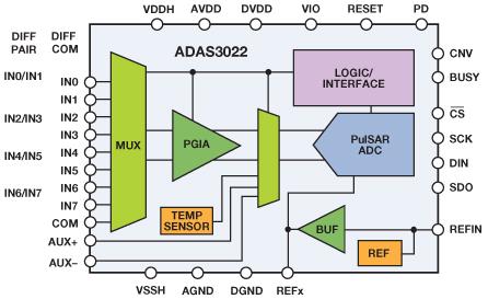 Kompletny system konwersji sensor-do-bit�w - cz�� 3