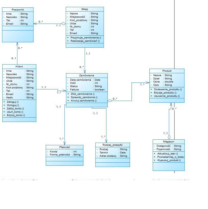 Diagram klas co o nim sdzicie elektroda diagram klas co o nim sdzicie ccuart Gallery