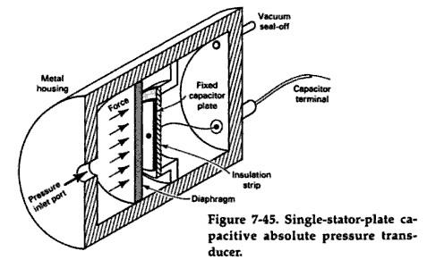 Przemysłowe metody pomiaru ciśnienia