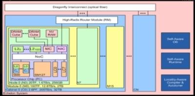 Procesor graficzny Echelon - 10 teraflops w GPU od Nvidia