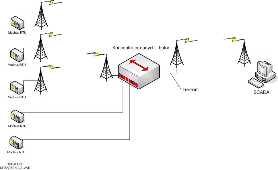Koncentrator danych - gateway Modbus RTU