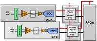 Optymalizacja przetwarzania energii w systemach z izolowanymi interfejsami
