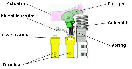 Przełącznik Omron A8GS do zdalnej kontroli zasilania urządzeń elektrycznych