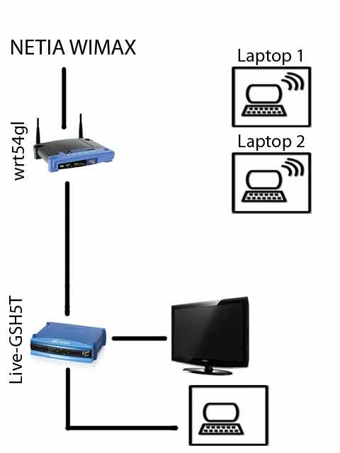 Modyfikacja sieci domowej