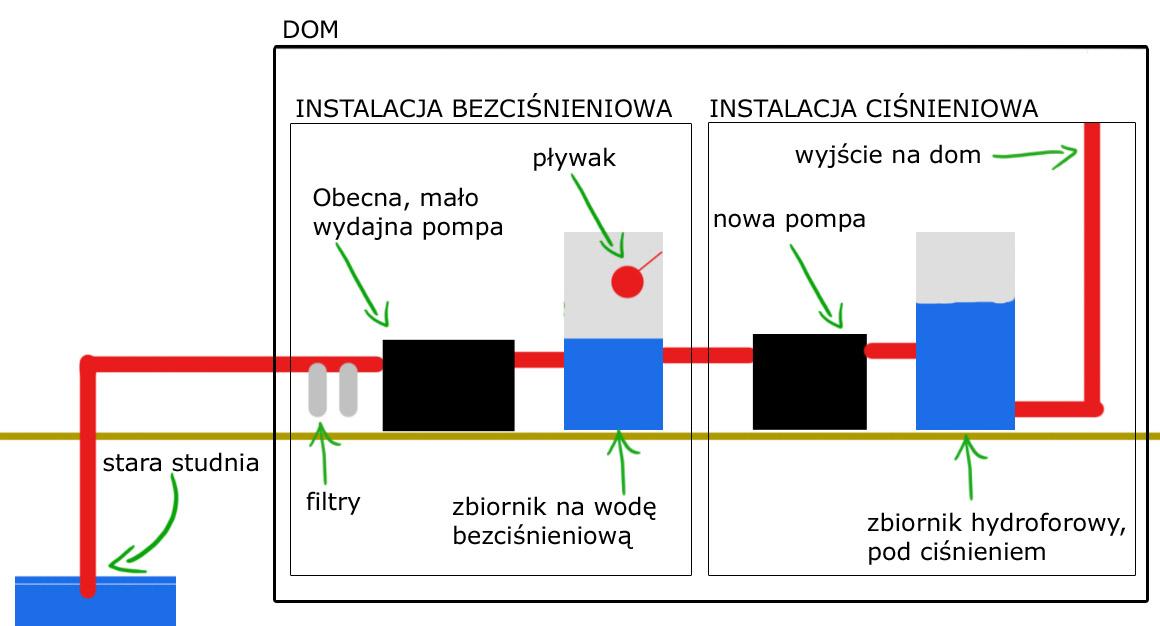 Instalacja hydroforowa z buforem wody bez ci�nienia